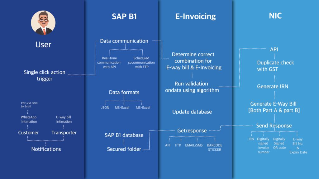 Einvoicing plugin for SAP Business One